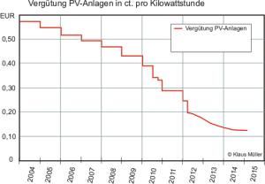 Entwicklung Vergütung PV-Anlagen