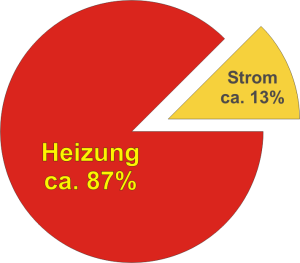 Torte Heizung Strom.png 01