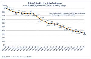 solaranlagen-preise_pv-2013_gross