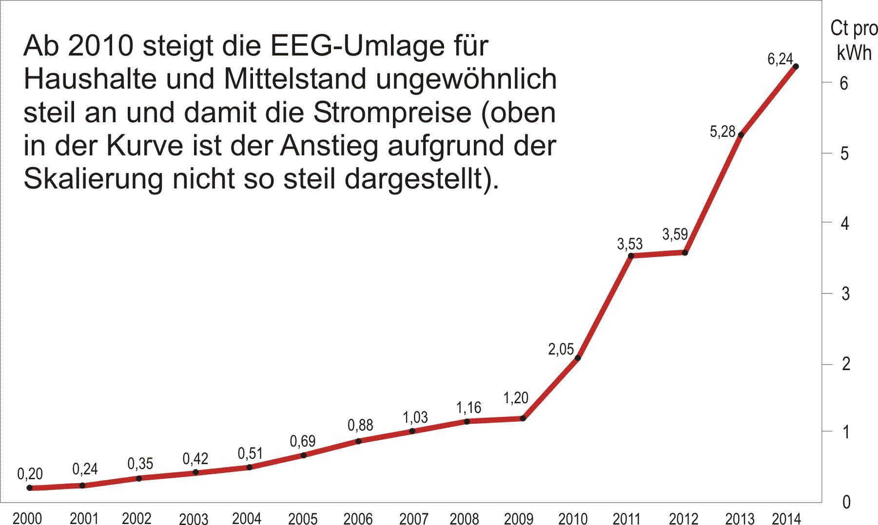 http://energiewende-rocken.org/wp-content/uploads/2015/08/EEG-Umlage.png