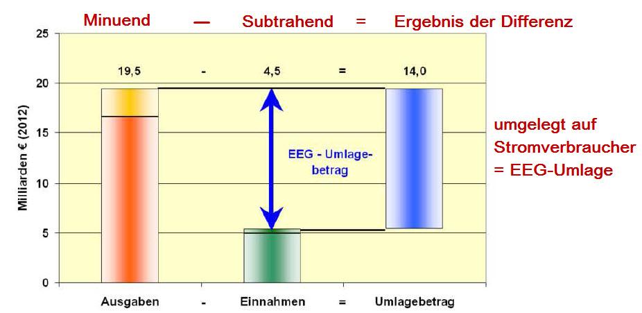 Differenzberechnung-EEG-Umlage