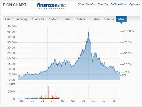 E.ON Börsenchart seit 1988