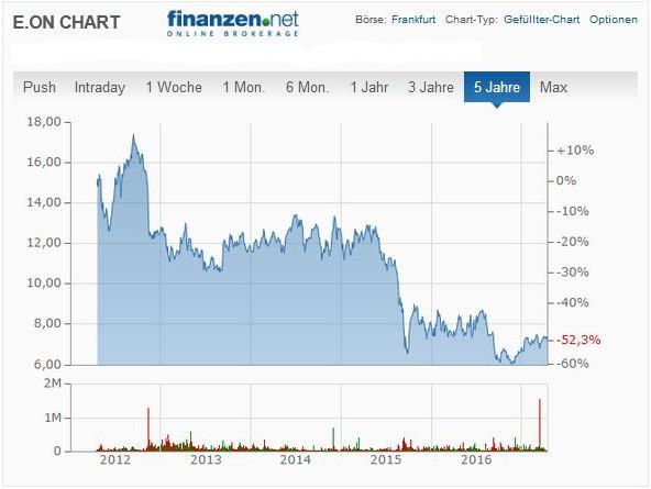 E.ON Börsenchart 5 Jahre