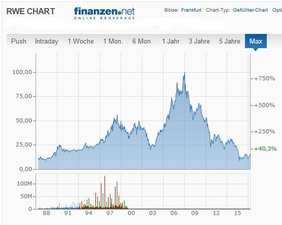 RWE Börsenchart seit 1988