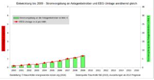 Stromvergütung an Anlagenbetreiber und EEG-Umlage bis 2009