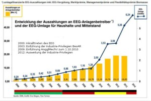 Auszahlung-versus-EEG-Umlage-Grafik-Eva