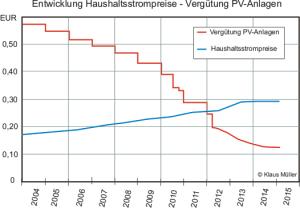 Entwicklung Haushaltsstrompreise - Vergütung PV-Anlagen1