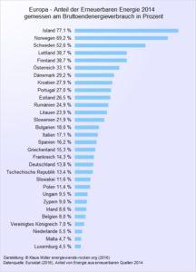 Europäische Länder im Vergleich