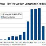 PV jährlicher Ausbau Vorschau bis 2016