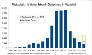 PV - jährlicher Zubau 2000 bis 2016