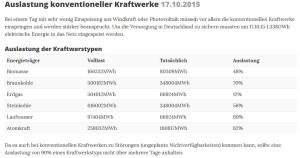Auslastung konventioneller Kraftwerke 17.10.2015