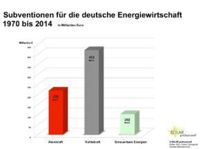 Subventionen für Atomkraft, Kohlekraft und Erneuerbare Energien im Vergleich
