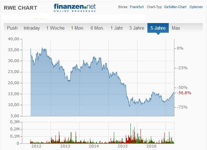 RWE Börsenchart 5 Jahre
