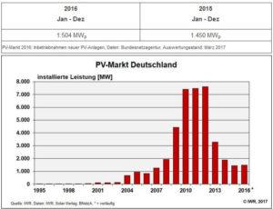 Solarausbau wie vor 10 Jahren