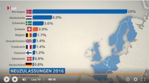 Anteil eAutos EU