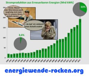 Merkel 4 Prozent Erneuerbare