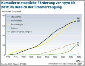staatl Förder Steinkohle Braunkohloe Atom Erdgas Erneuerbare FÖS