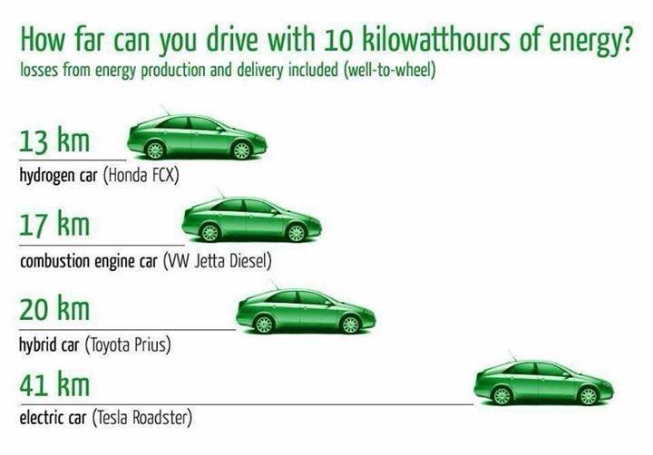 Die größter Reichweite hat das eAuto pro kWh