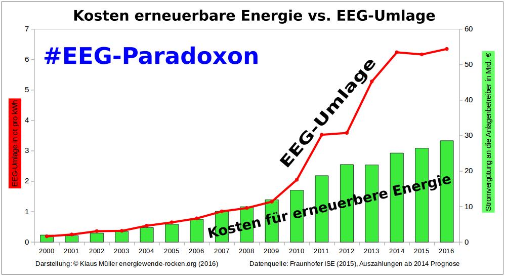 #eegParadoxon – Der erfundene Sündenbock – Wie Stromkonzerne die Bürger täuschten