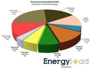 Strommix 2016