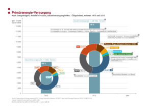 GLO_09_01 Primaerenergie-Versorgung_JPG