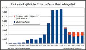 Zubau PV 2000 bis 2017