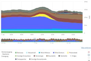 Stromerzeugung 1.Jan 2018 - Deutschland 100% sauberer Strom - Historischer Tag für die Energiewende