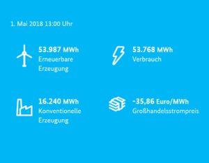 1.Mai 100-Prozent sauberer Strom