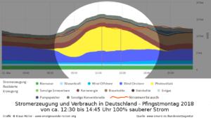 Stromerzeugung und Verbrauch in Deutschland - Pfingstmontag 2018 - 100% sauberer Strom