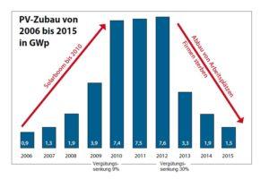 Zubau_2006_bis_2015_und_Verguetung