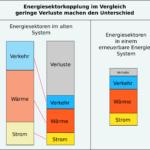 Energiesektorlopplung im Vergleich