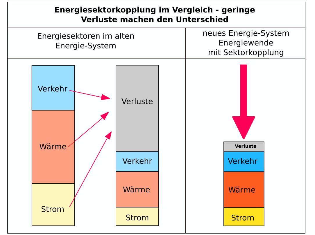 Sektorkopplung – doppelt soviel Strom aber eine gigantischer Energieeinsparung