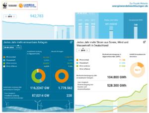 Energiewende-Dashboard