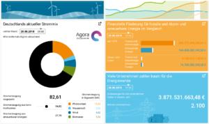 Energiewende-Dashboard1