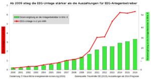 Seit 2010 wurde viel weniger Geld für Zahlungen an Erneuerbaren Strom ausgegeben als EEG-Umlage eingenommen wurde