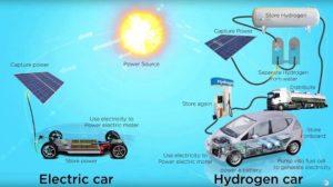 Vergesst endlich den Wasserstoff-Blödsinn