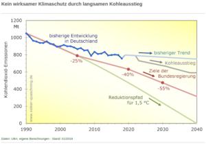 Kein wirksamer Klimaschutz durch langsamen Kohleausstieg