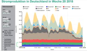 Stromporduktion in Deutschland in Woche 20-2018