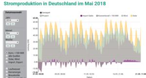 Stromproduktion in Deutschland im Mai 2018
