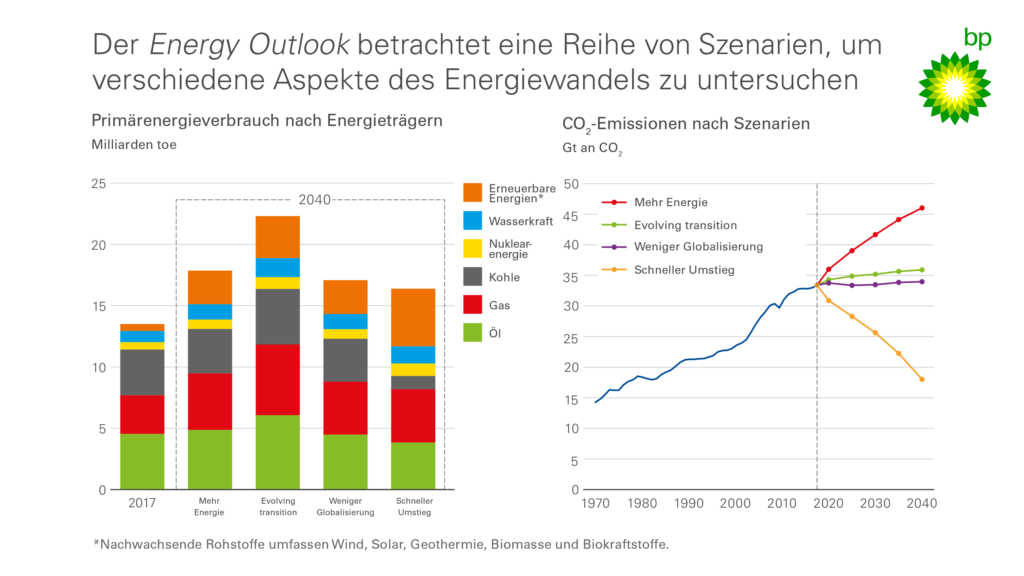 energy-outlook-betrachtet-szenarien-BP