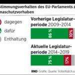 Astimmverhalten EU - Klimaschutz