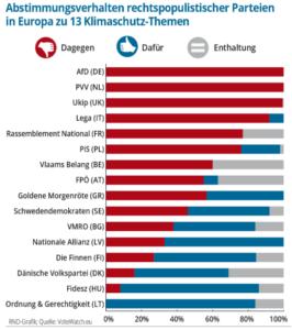 Screenshot Abstimmungsverhalten rechtspopulistischer Parteien in Europa zu 13 Klimaschutz-Thesen