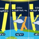 Quarks-Klima