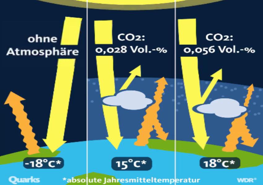 So wenig CO2 und so eine große Wirkung