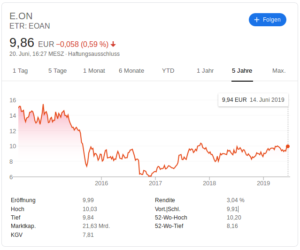 Screenshot - Aktienkurs Eon