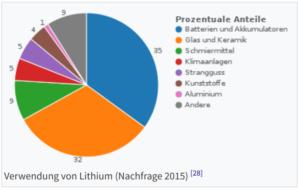 technische Anwendungen Litium