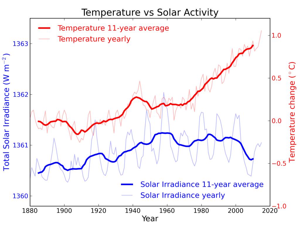 Klimawandel – die Sonne ist schuld – flache Erde