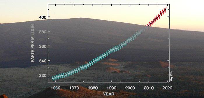 AfD – Frage an Radio Eriwan: CO2-Werte an einem aktiven Vulkan?