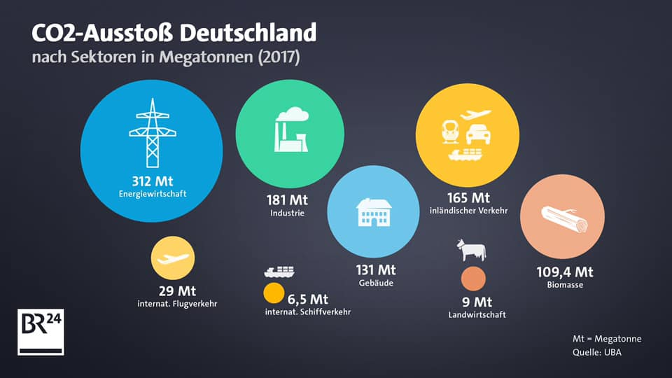 Deutschland CO2-Ausstoß nach Sektoren