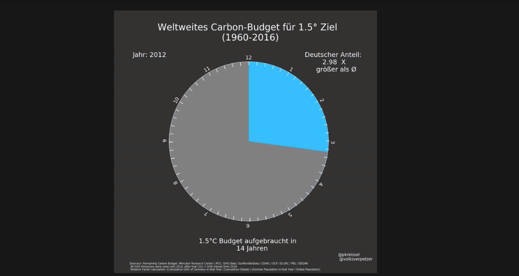 Wir haben nur noch 320 Gigatonne CO2 übrig und die Medien schweigen